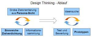 Design-Thinking-Ablauf