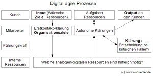 Digital-Agile Prozesse