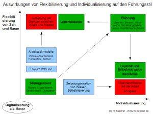 Digitalisierung_Führungsstil