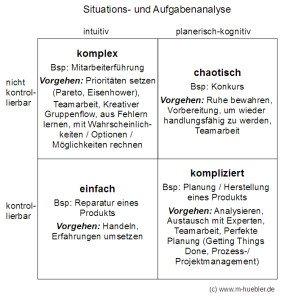 Komlex_vs_Komplexität