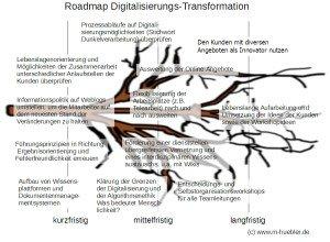 Roadmap Digitalisierung Agilität